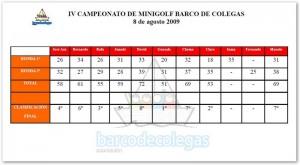 Resultados-IV-campeonato-minigolf-BdC